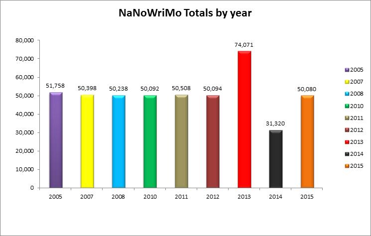 NaNo yr9 totals chart (2)